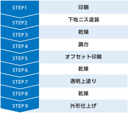 STEP1印刷STEP2下地ニス塗装STEP3乾燥STEP4調合STEP5オフセット印刷STEP6乾燥STEP7透明上塗りSTEP8乾燥STEP9外形仕上げ